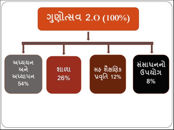 Gunotsav 2.o Action Plan In Word And Pdf File | 100 Days Gunotsav 2.0 Action Plan For School