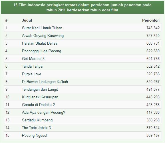 Daftar Film Indonesia Terlaris Tahun 2011