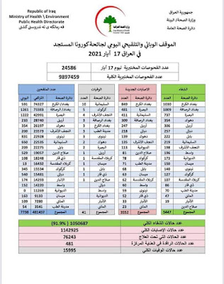 الموقف الوبائي والتلقيحي اليومي لجائحة كورونا في العراق ليوم الاثنين الموافق 17 ايار 2021