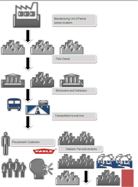 Parle Distributorship Channel Network Graph