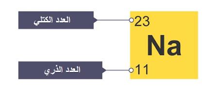 حساب عدد البروتونات والنيوترونات والإلكترونات