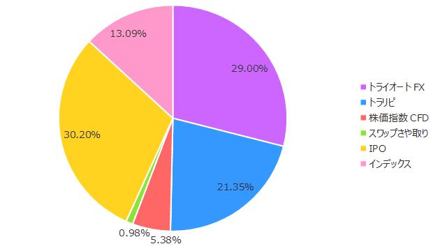 2019年3月の保有商品(割合)