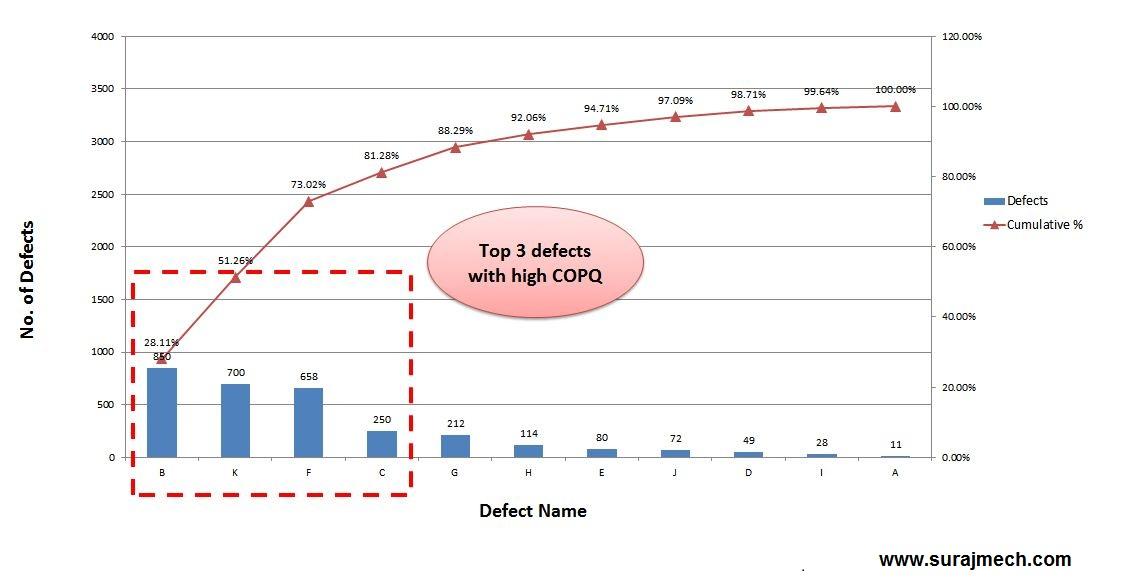 Pareto Chart in 7 QC Tools