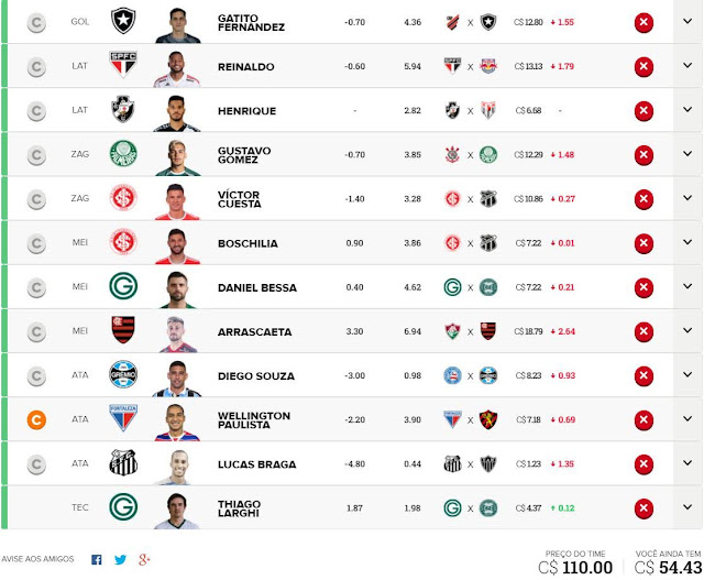 Investidores #9 - Cartola FC 2020