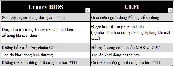 So sánh ưu nhược điểm của Legacy BIOS và UEFI