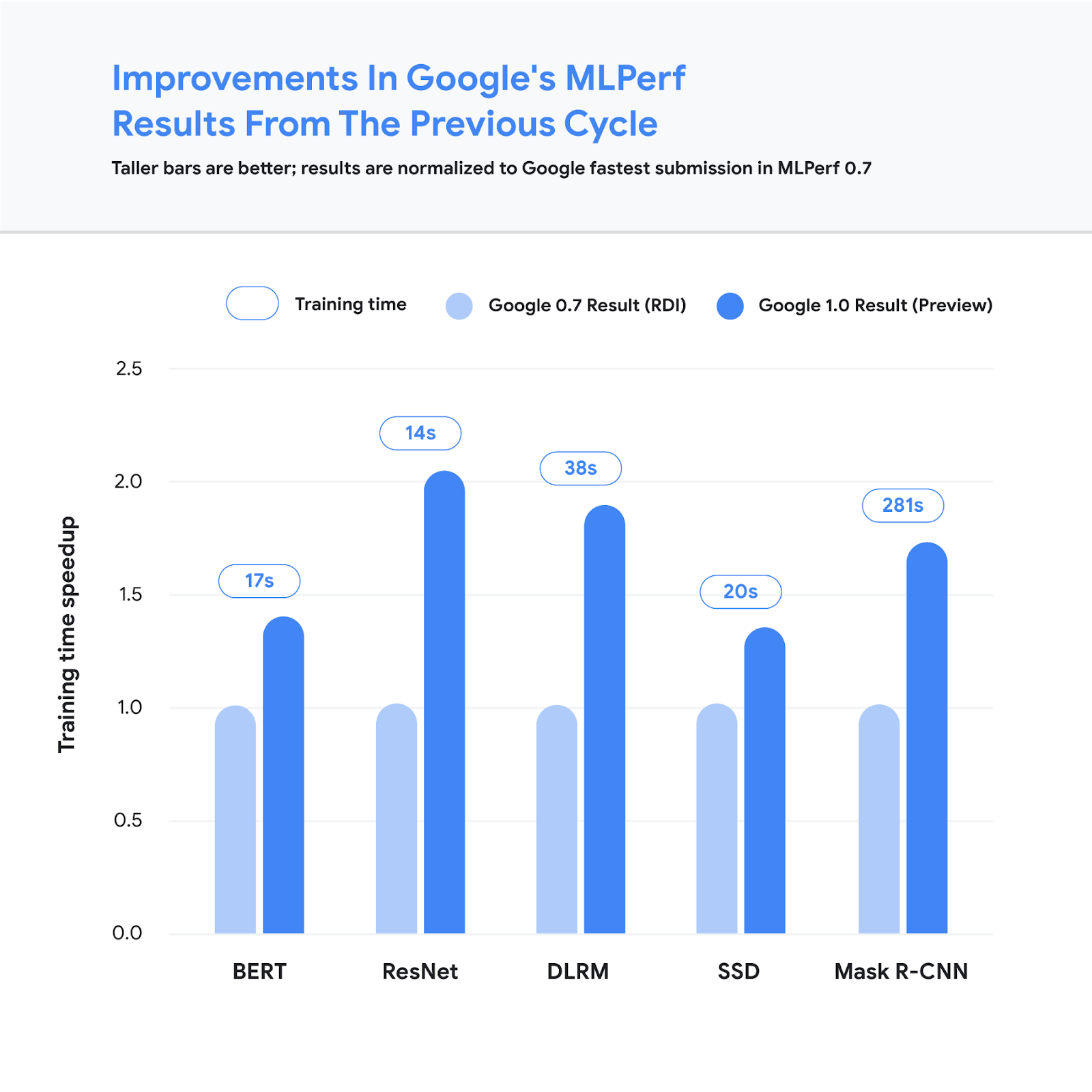 Google demonstrates leading performance in latest MLPerf Benchmarks