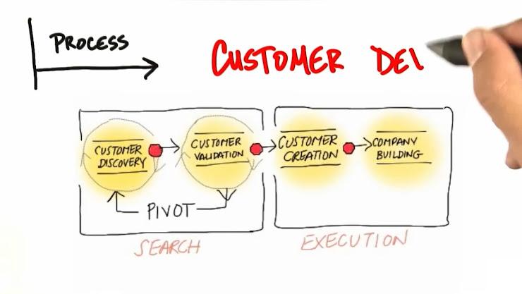 Metodología Customer Development para emprender