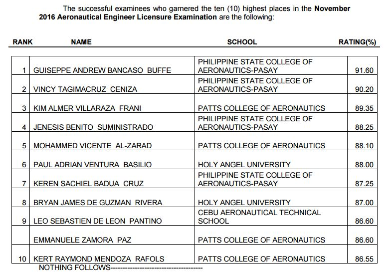 top 10 November 2016 Aeronautical Engineer board exam results