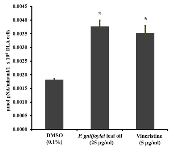 Caspase 3 activity in DLA cells treated with P. guilfoylei leaf oil. DMSO