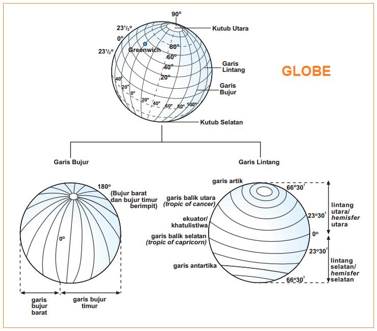 Gambar Globe Dan Keterangannya Pengertian Fungsi Penemu Globe Penentuan Letak Waktu Dan Musim Dengan Globe
