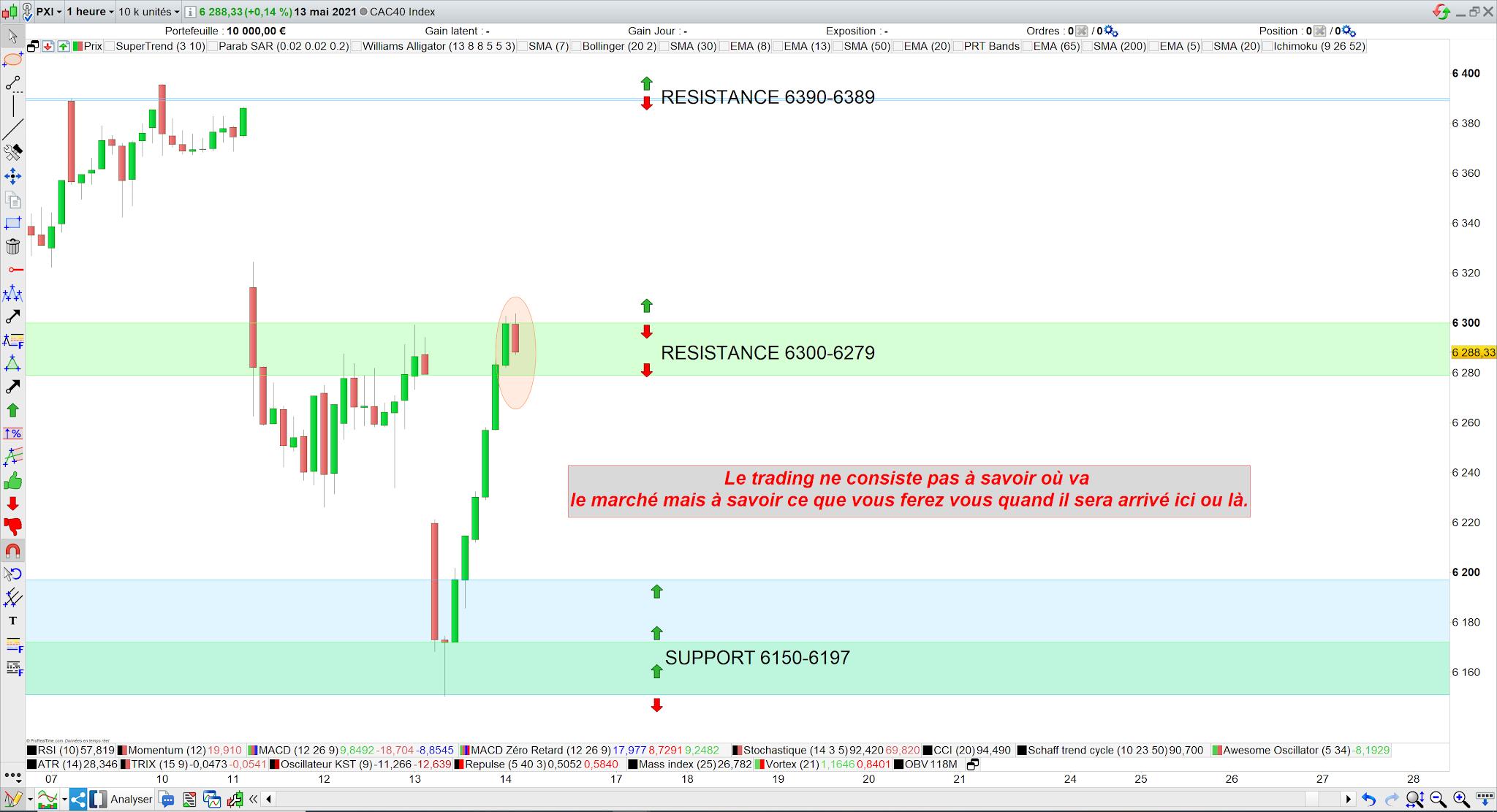 Trading CAC40 14 mai 21