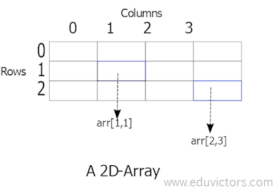 2D Arrays CBSE Class 11 - Informatics Practices - Python Basics - Numpy Arrays (Part-1) - Question and Answers (#CBSEclass11Python)(#cbse)(#eduvictors)