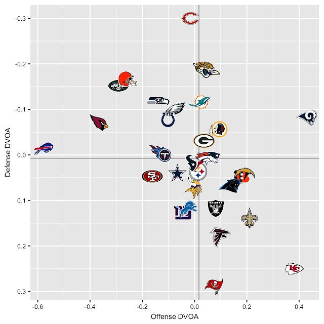 https://www.footballoutsiders.com/stats/teameff