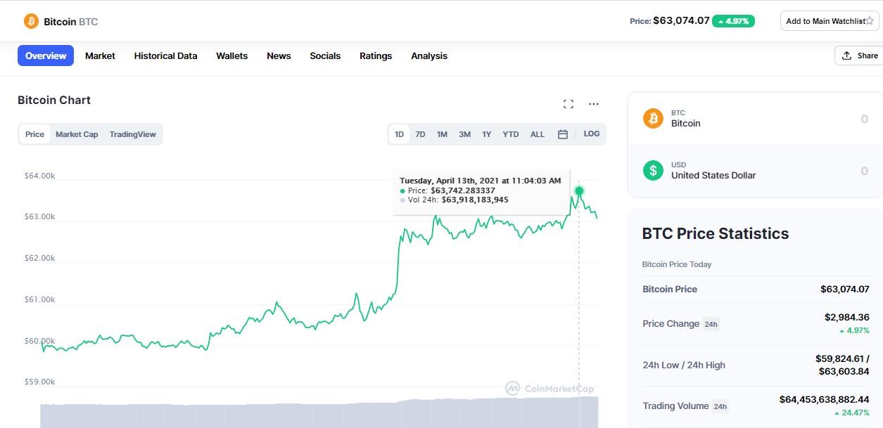 Precio-del-bitcoin-13-abril-2021
