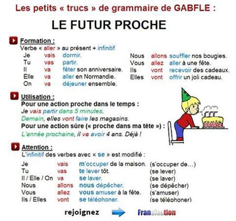 Futur Proche - gramatyka 5 - Francuski przy kawie