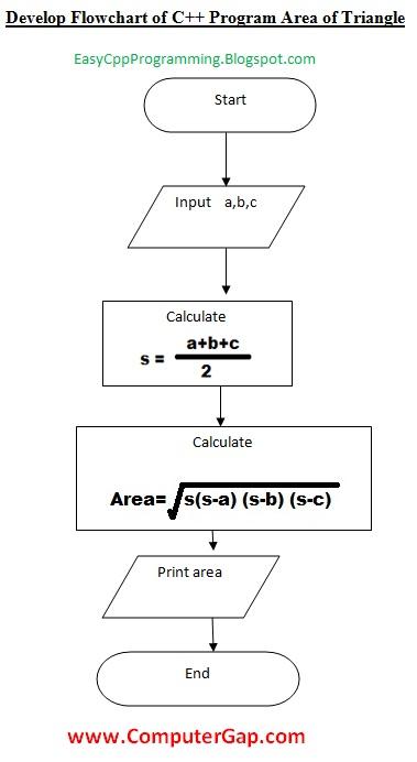 develop flowchart c plus plus program area of triangle programming language independent