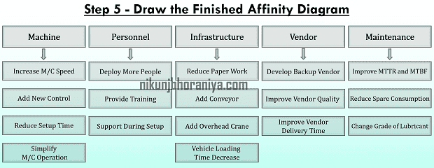 Step 5 Draw the Finished Afinity Diagram