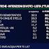 Sondaggio EMG: sale PD, cala M5S, crolla Lega