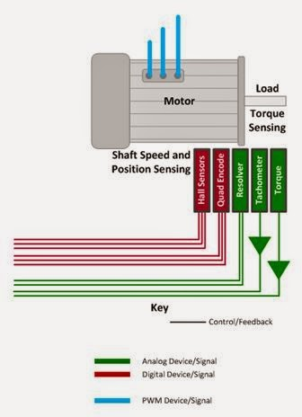 Torque, speed,  position, and power must be measured in the drive's integration section
