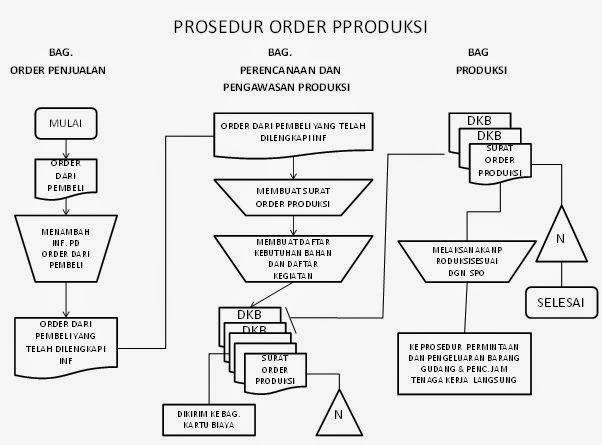 Sistem Akuntansi Biaya: Sistem Pengawasan Produksi dan ...
