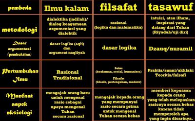 Pengertian Sufisme dalam Islam
