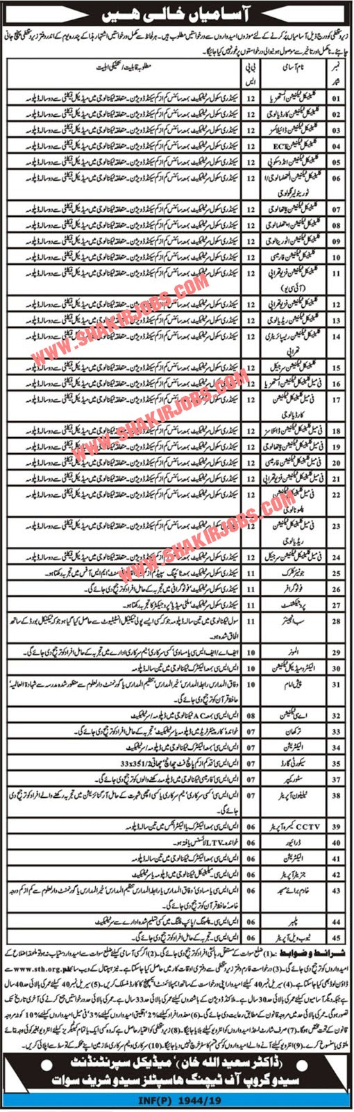 300+ Jobs In Hospital-New Health Department Jobs In Pakistan