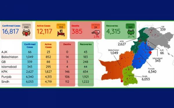 پاکستان میں کورونا کیسز میں ہوشربا اضافہ  اموات 385  امریکہ میں حالات خراب ، وائرس قابو سے باہر