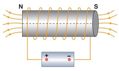 campo magmético