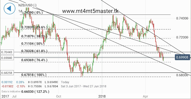 NZD/USD May Rise to Option-Derived Resistance on RBNZ