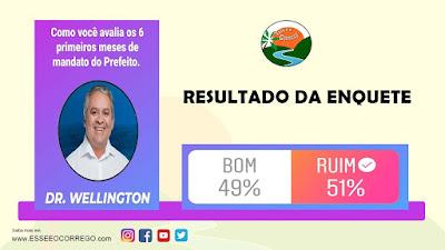 Prefeito Dr. Wellington tem 51% de reprovação