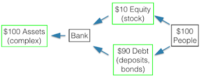 Picture of bank structure