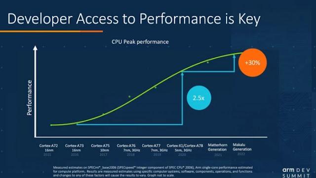 Daftar Core Chipset Berdasarkan Performa dan Perkembangan