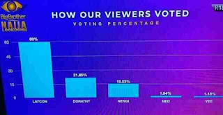 How Laycon's fans voted