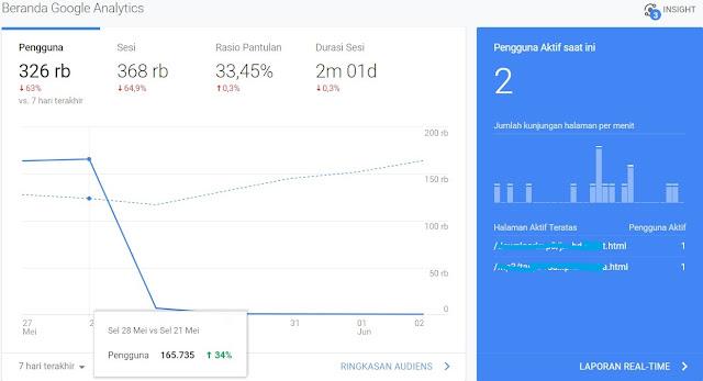 Cara Menghindari Blog Atau Website Dari Deindex Google