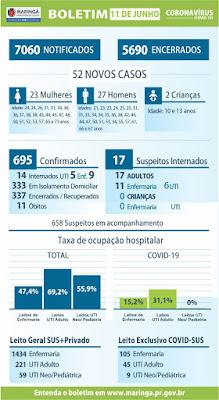 Boletim covid-19 em Maringá. Café com Jornalista