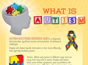 Autism, having a variety of symptoms, this condition is called ASD Autism Spectrum Disorder