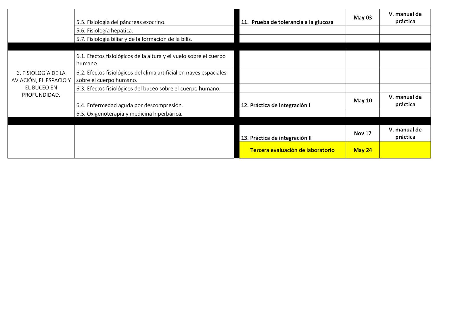 CURSO DE FISIOLOGÍA ULA: Calendario de Practicas de Fisiología 2018-2