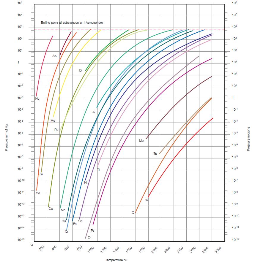 how to find vapor pressure