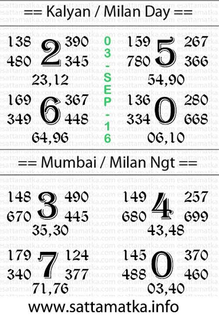 Kalyan 143 Matka lucky number chart [03-Sept-2016]