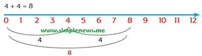 4 + 4 = 8 www.simplenews.me