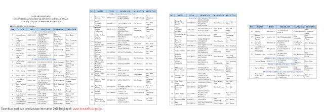 daftar pemenang peraih medali ksn sd tahun 2020 bidang matematika tomatalikuang.com