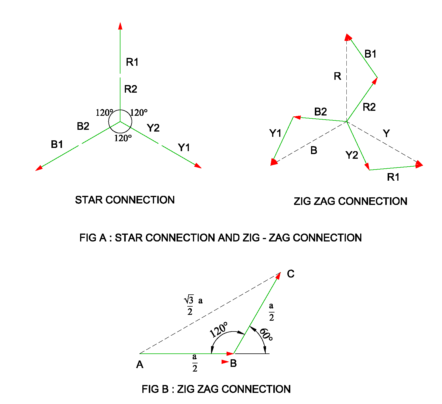 Fig A. shows star connection in which each phase consists of two windings.  In order to convert this winding into zig – zag connection.