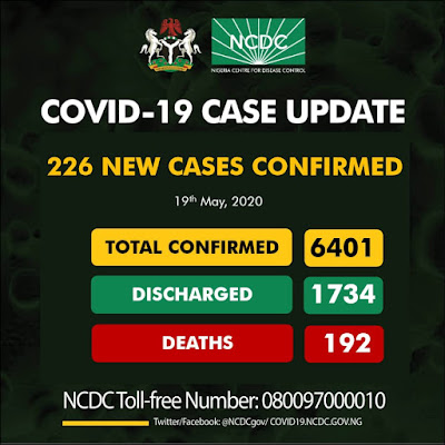The centre announced the new development in a tweet via it official Twitter page @NCDCgov, where it stated that 226 new confirmed cases of the ravaging Coronavirus  (COVID-19) was recorded across the country, bringing the total infections in the country to 6401 (Six thousand, four hundred and one).  From the report released by the centre, Lagos State recorded a whopping 131 new cases of the disease bringing the tally in the state to 2755.  Other states which recorded new cases are Ogun State (25), Plateau (15), Edo (11), Kaduna (7), Oyo (6), FCT Abuja (5), Adamawa (5), Jigawa (4), Ebonyi (4), Borno (4), Nasarawa (3), Bauchi (2), Gombe (2), Enugu (1), and Bayelsa state (1).  According to the NCDC, Nigeria now has a total of 6401 confirmed cases of COVID-19, with 1734 infected persons treated and discharged, and 192 death cases recorded in the country so far.