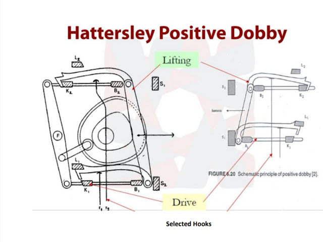 positive dobby shedding mechanism, Hattersley Positive Dobby