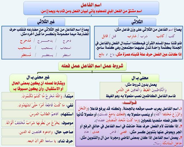 """انفراد.... كل قواعد اللغة العربية لطلاب """"ابتدائي - اعدادي - ثانوي"""" في صورة لوحات مبسطة مع الشرح والتدريبات 48"""