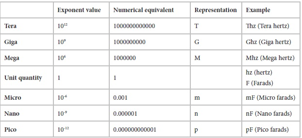 Metric System Conversion Chart Electrical And Electronics