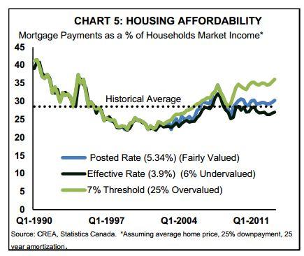 Toronto Condo Bubble : TD says Canadian Housing Market