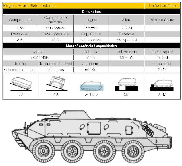 BTR-60PB Veículo Blindado Transporte Pessoal (Soviet State Factories) descrição