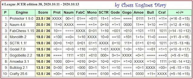 JCER Tournament 2020 - Page 13 2020.10.11.4League.ed38