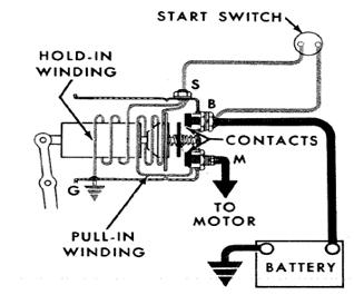 Basic Solenoid Circuit of 5-MT Cranking Motor